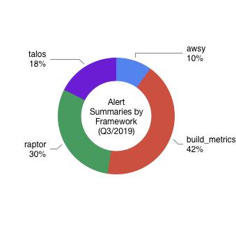 Alert Summaries by Framework (Q3/2019)