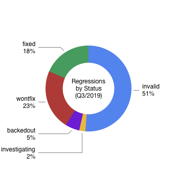 Regressions by Status (Q3/2019)