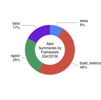 Alert Summaries by Framework (Q4/2019)