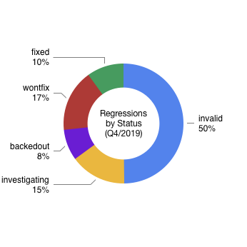 Regressions by Status (Q4/2019)